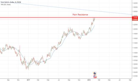 EURUSD: EUR USD first Resistance