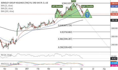 BKG: Is BKG forming a bearish H&S?