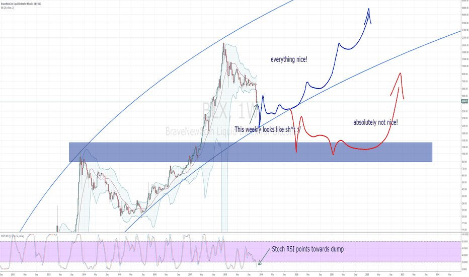 BLX: If not miracle happens, this is what BTC will do