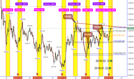 GOLD: LOOKING FORWARD THE NEXT UP STAIRS