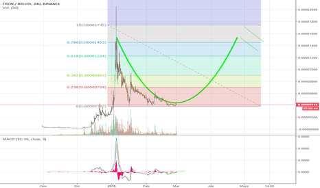 TRXBTC: Posible Cup & Handle enorme