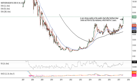 NTBR: Northern Bear is bullish