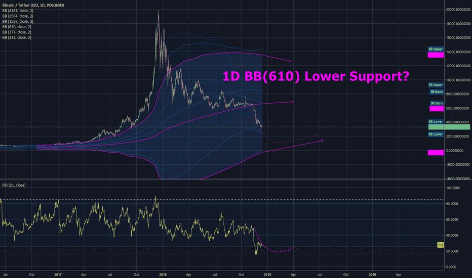 BTCUSDT: $BTC.X 1D BB(610) Lower Support?