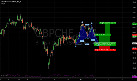GBPCHF: GBP/CHF 4H Bull Gartley with trend