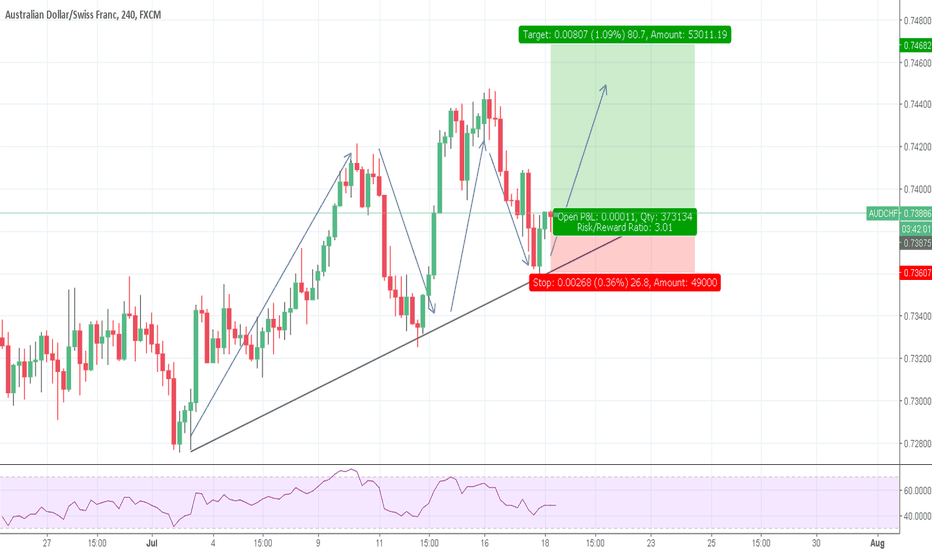 AUDCHF: AUDCHF H4 TREND CONFIRMED