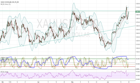 XAUUSD: break of uppertrendline or rejection?