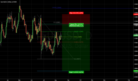 EURUSD: Nice risk/reward