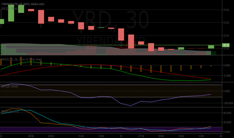 YRD: Proposition For Short-Term Long Position On $YRD