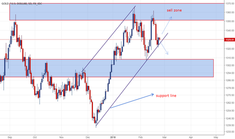XAUUSD: Gold: recovery when market fear Inflation