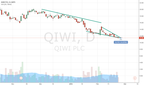 QIWI: QIWI OPEN SHORT POSITION, TARGET PRICE 10.80