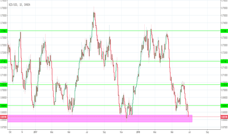 NZDUSD: Analisa New Zealand Dollar vs US Dollar