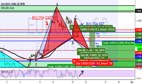 EURUSD: BULLISH ADVANCED PATTERNS ALL OVER 1H CHART ON EURUSD!