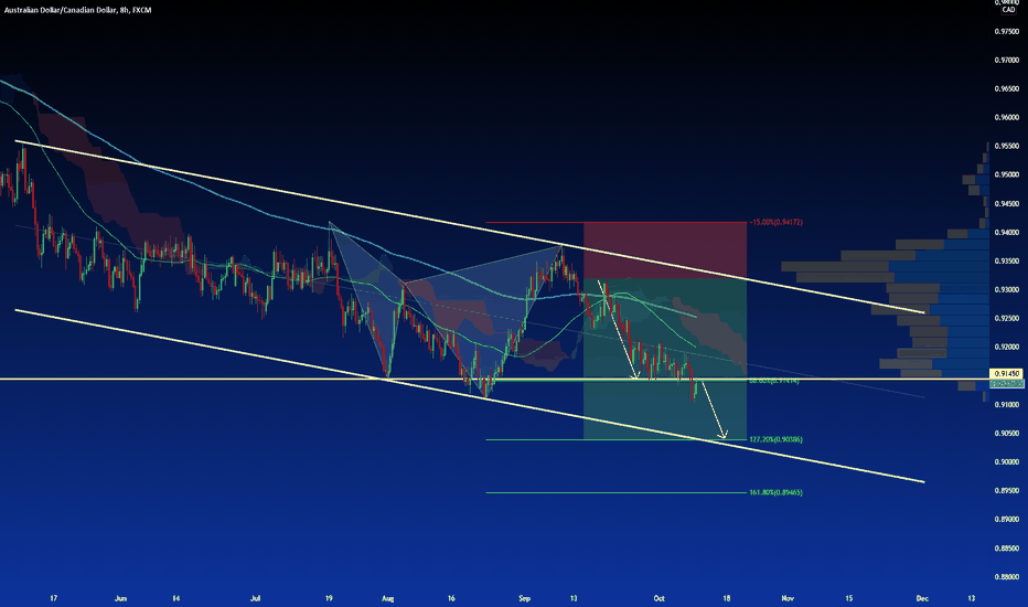 AUD/CAD: Price continue to falling like predict..waiting target.