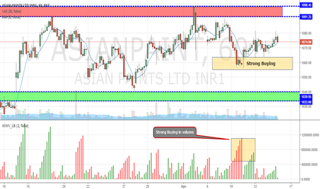 ASIANPAINT: Asian Paint Long for Day and swing trade