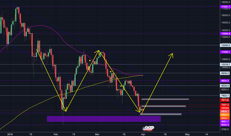 BTCUSD: Double Bottom in play.