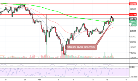 XMRUSD: XMR/USD GREAT BUY! SET UP FORMING! Time to make $$