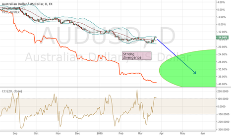 AUDUSD: The Increase in Divergence between AUD and Iron Ore