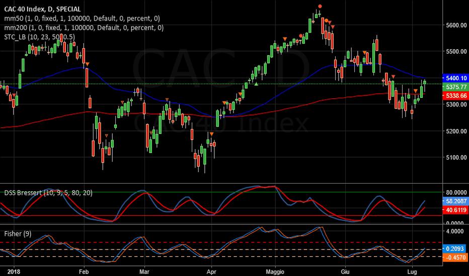 CAC: CAC    -   Long
