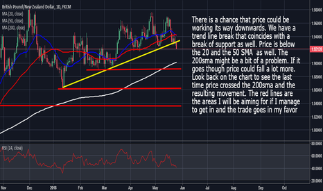 GBPNZD: GbpNzd: Looking Lower