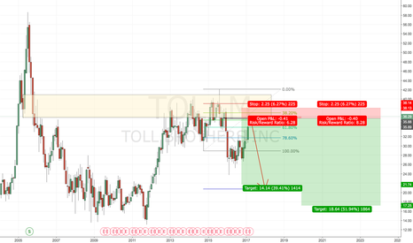 TOL: TOLL BROTHERS SHORT