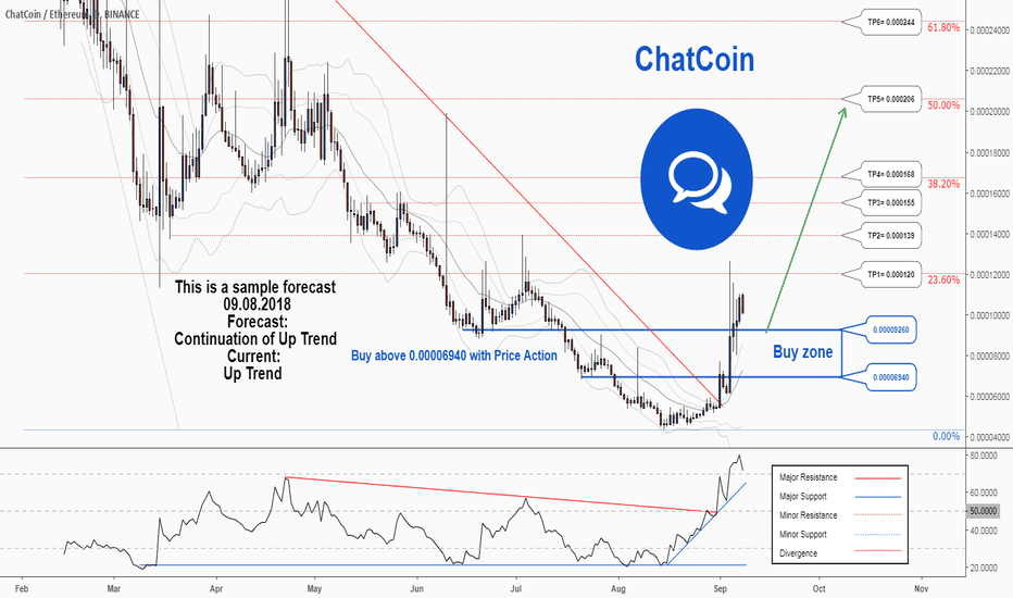 CHATETH: A trading opportunity to buy in CHATETH