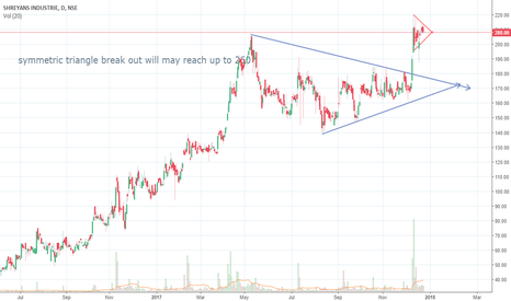 SHREYANIND: symmetric triangle breakout