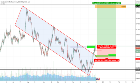 NZDCHF: NZDCHF BREAKS DOWNTREND