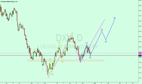 DXY: The dollar index big AB = CD direction with little five waves ri
