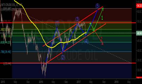 USOIL: Crude oil's rising wedge...
