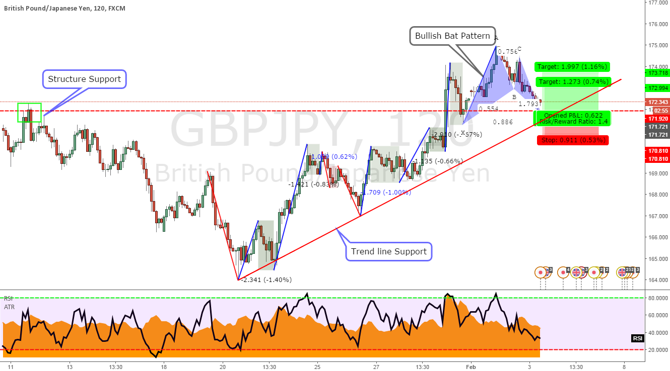 GBPJPY BULLISH BAT ( STRUCTURE + EMA)
