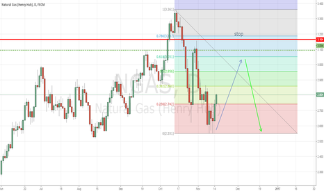 NGAS: Retracement back to Fib level and previous R