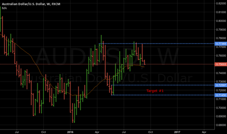 AUDUSD: correction