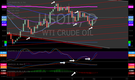 USOIL: Conventional Oil Chart Considerations 253 AM Sept 5 MACD SQZMOM