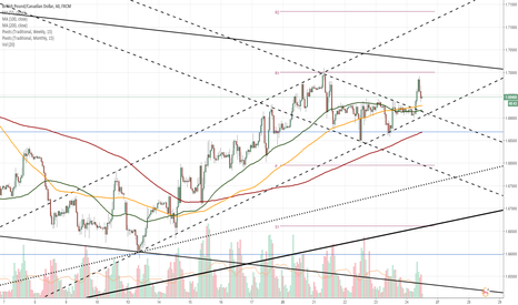 GBPCAD: GBP/CAD 1H Chart: Pound tests channel
