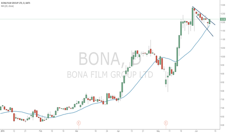 BONA: BONA flag breakout with engulfing bar