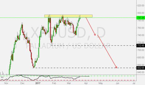 XPDUSD: Sell XPDUSD