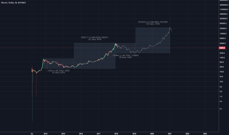 BTCUSD: BTC weekly fractal idea
