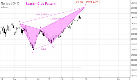 .IUXX: Bearish Crab Pattern
