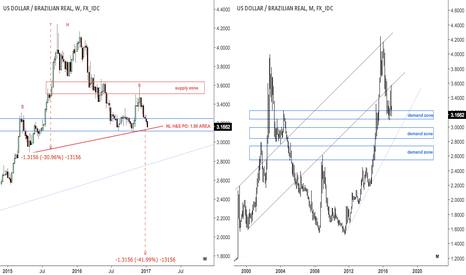 USDBRL: Dollar / brazilian real approaching H&S NL