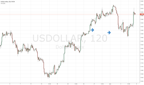 USDOLLAR: BINGO! Now,USDOLLAR has a problem.