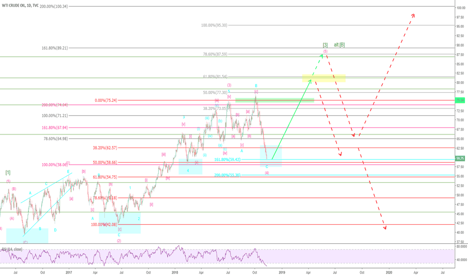 USOIL: WTI (CRUDEOIL) – Finally on the right side! (2)