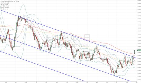 EURAUD: ユーロ豪ドル:上昇の勢いは強そう…