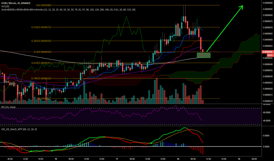 ICXBTC: $ICX buy here, perfectly landed in my green box.Long