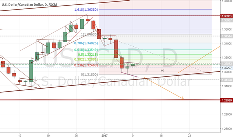 USDCAD: spinning top on daily...
