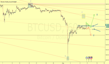BTCUSD: Critical zone for bitcoin next destination: 638 or 558
