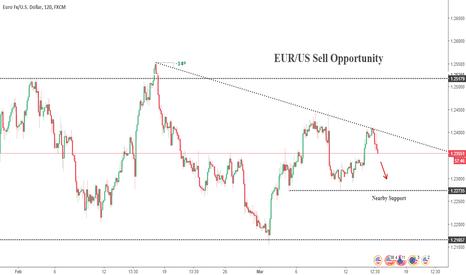 EURUSD: EUR/USD PRICE BREAKOUT