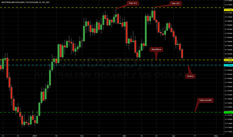 AUDUSD: Double Top on AUD/USD @ D1
