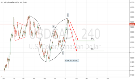 USDCAD: USDCAD Short. Wave Analysis