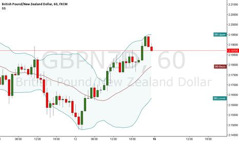 GBPNZD: GBP/NZD Sell Setup