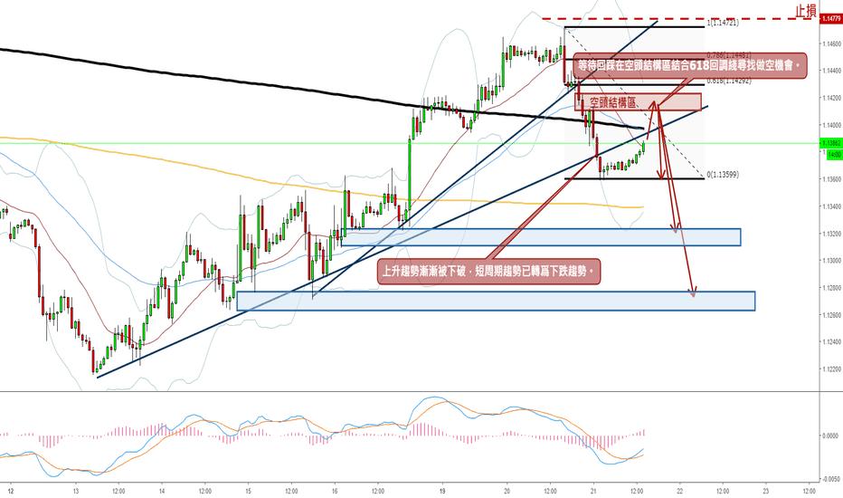 EURUSD: 歐美看空- 美元短周期反彈,歐美連續跌破上升趨勢綫